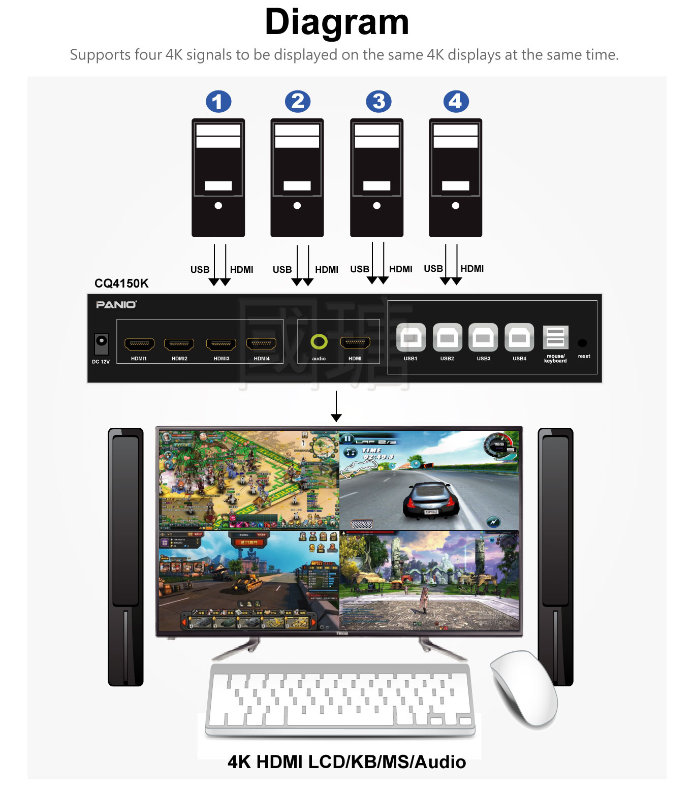 4K HDMI Quad Multi Viewer KVM Switch