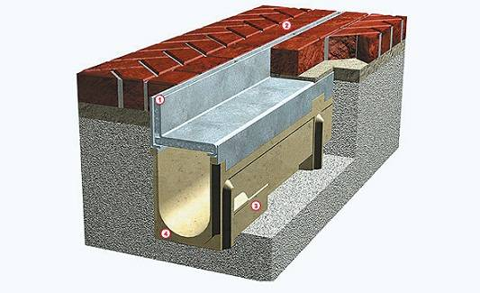 U300 polymer concrete gap drainage