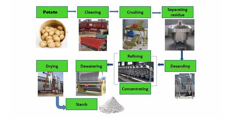 High quality potato starch processing plant