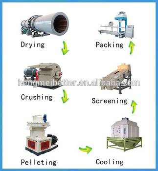 high output high quality wood pellet prodcution line with long service time