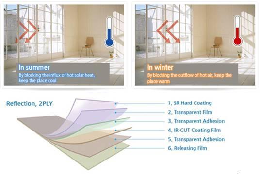 Solar Control Energy Saving Window Film