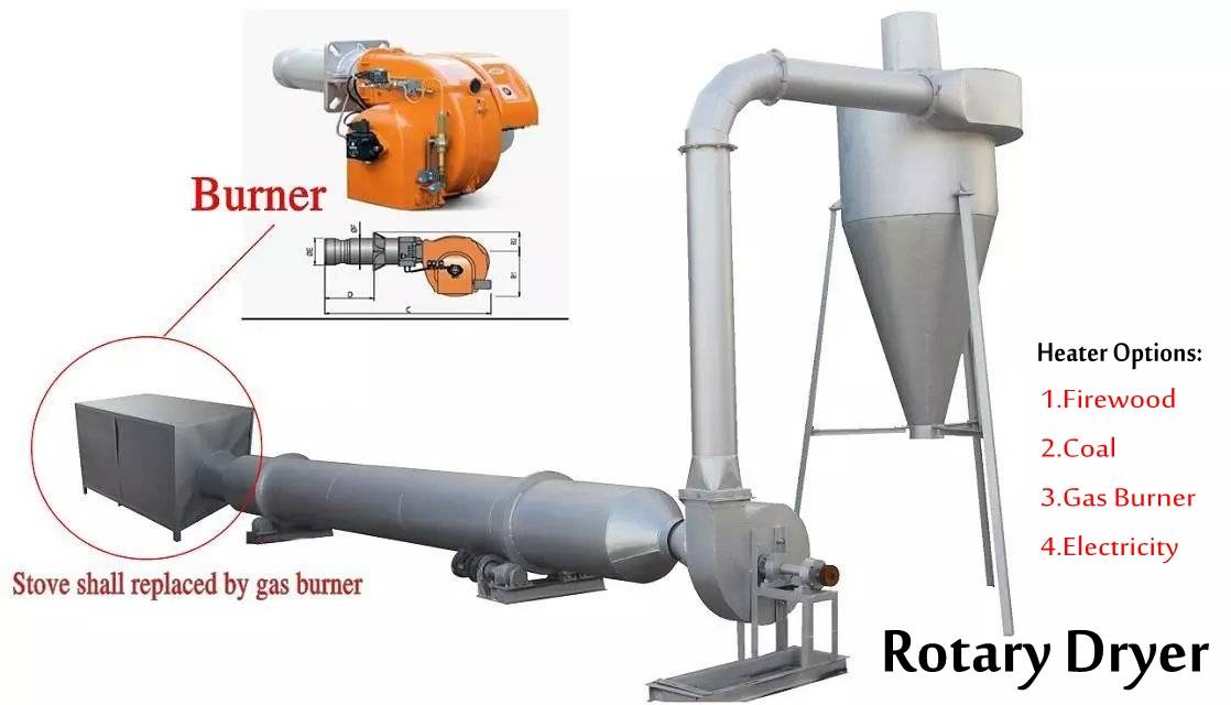 High quality wood chips rotary dryer ,rotary dryer for sawdust