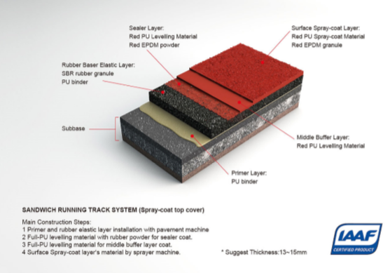 STF Sandwich Running Track System(IAAF Certificated)