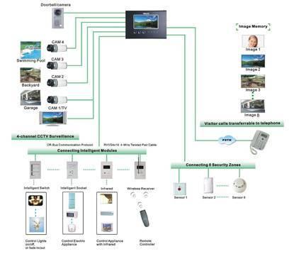 Smart home System intellight terminal (MC-528F63)