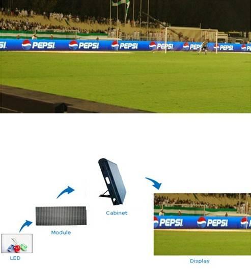 Perimeter LED Screen