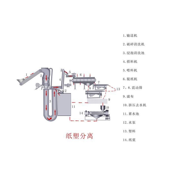Paper-plastic separation equipment