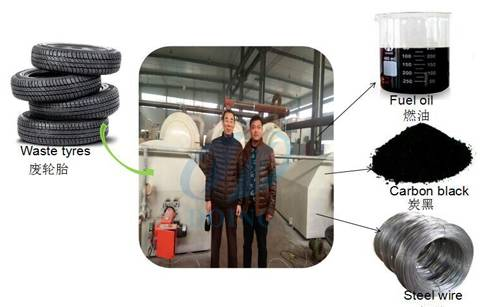 2016 new product fully continuous waste tire recycling pyrolysis plant