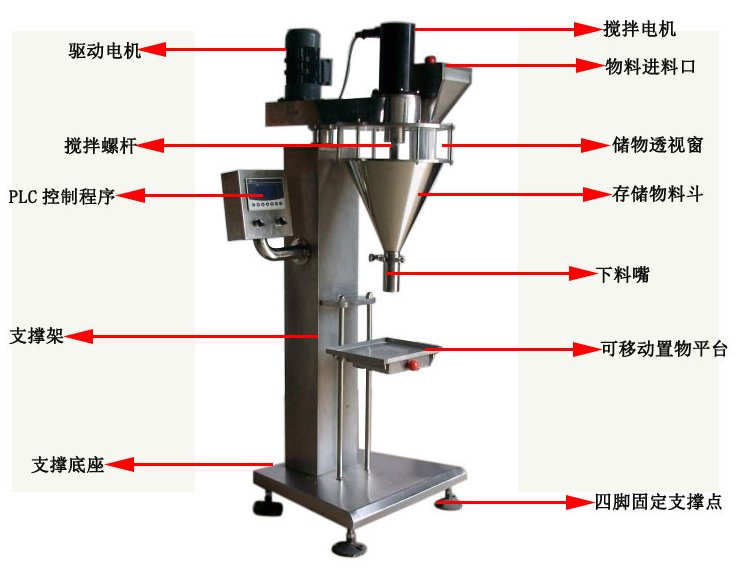 Auger filling machine with online weigher