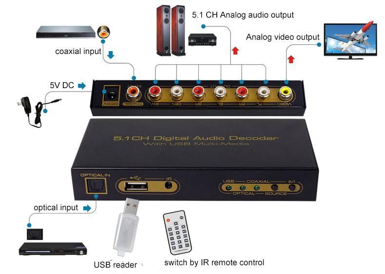 5.1ch digital audio decoder converter to 5.1RCA analog audio