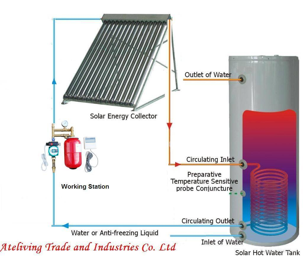 solar thermal water heater and accessories