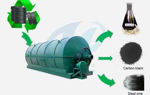 Commercial tire pyrolysis plant for sale