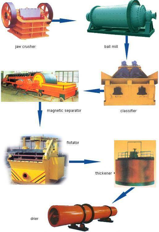 Mineral dressing production line