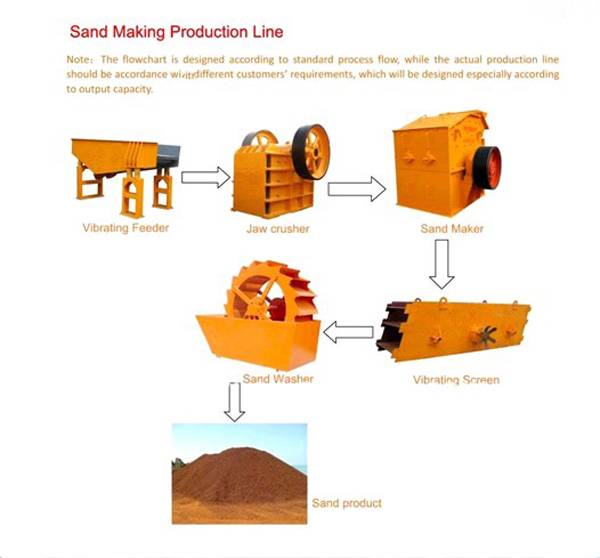 Hongji 2014 new design Sand Making & Washing Plants with customed