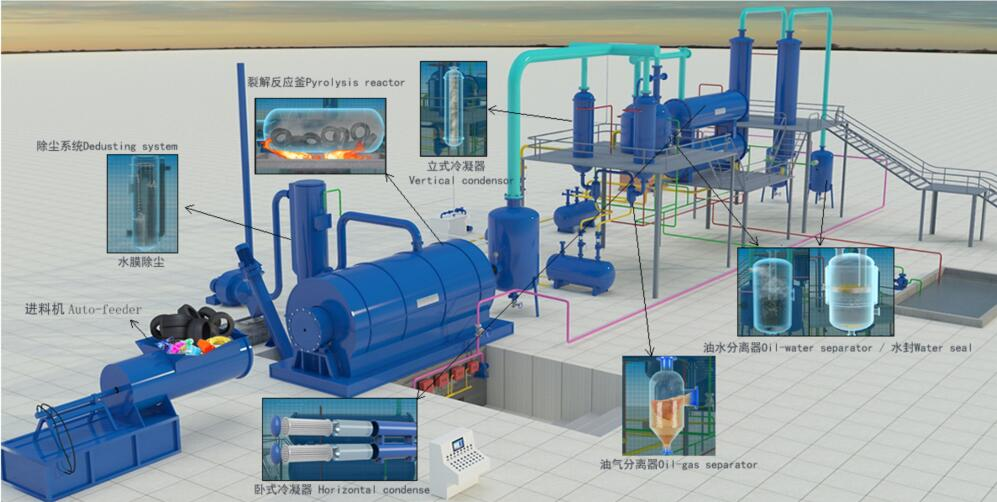 Turning tire into oil pyrolysis plant