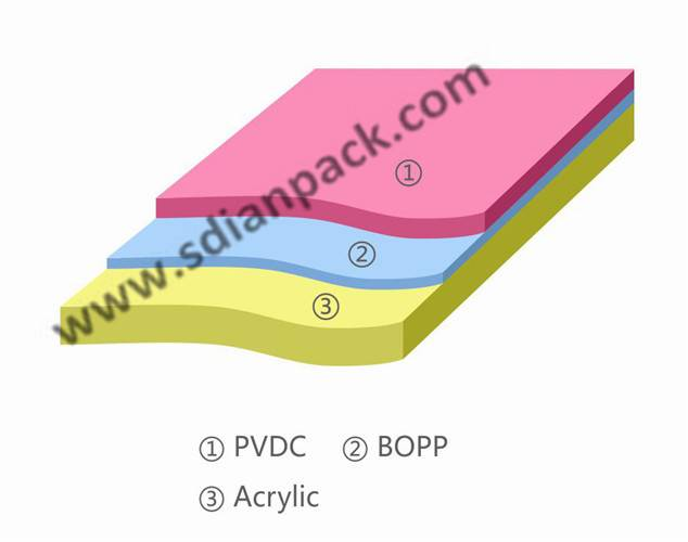 BOPP one side coated on PVDC, the other side coated Acrylic