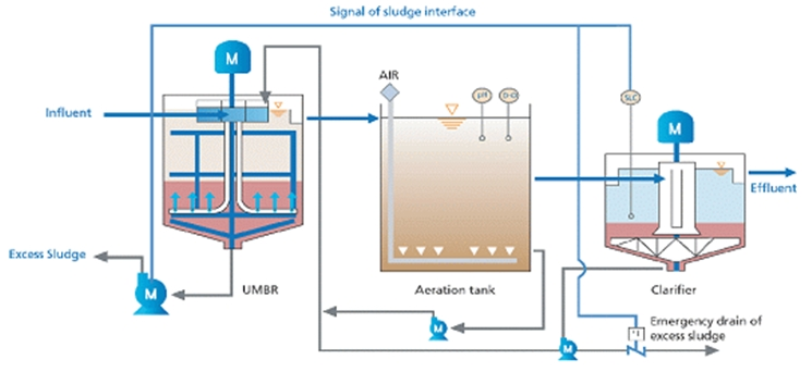 Signal Sludge KNR (Kwon's Nutrients Removal ) Process