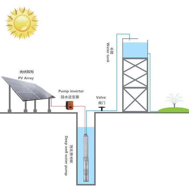 YCSBH3PH15 1.5KW solar water pump for irrigation for deep well