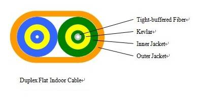 Duplex Flat Breakout Indoor Cable