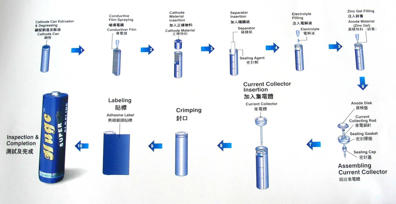 Diagram Processes Alkaline Battery Car Wiring Diagrams Explained Charger Circuit Schematic Manufacturing Flow Process Digaram Of Shenzhen Rh Kingbolai En Ecplaza Net