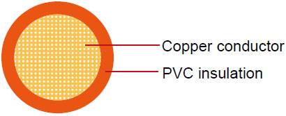 Factory Supply Top Quality PVC Insulation Automotive Cable