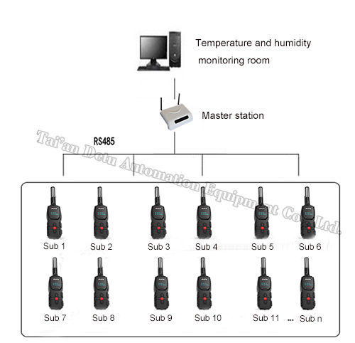 Wireless Temperature Humidity Routing Inspection System