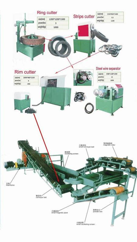 Used/waste tyre/tire recycling plant