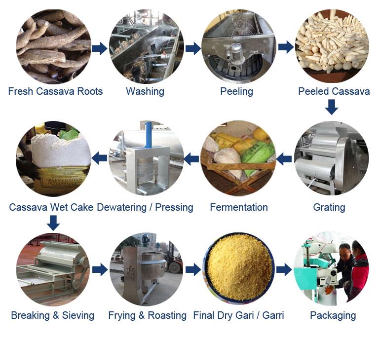 Garri Processing Machinery
