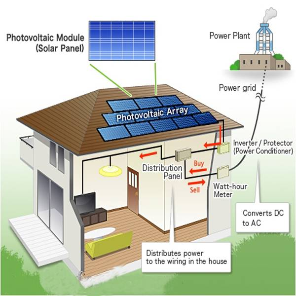 1KW to 10KW pure sine wave solar system/solar electricity generating system