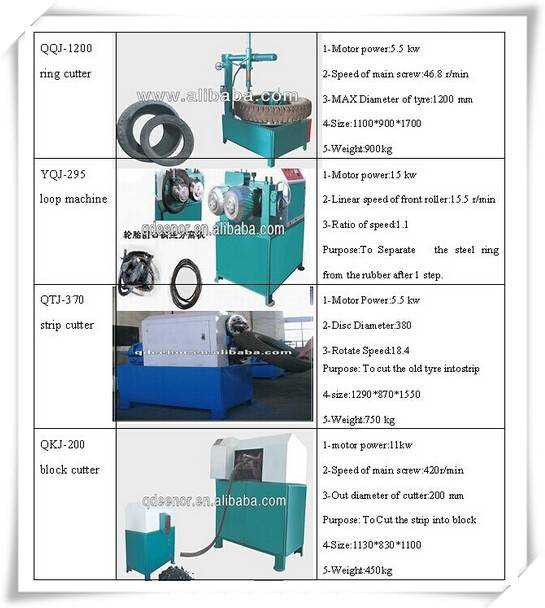 2015 Environmental Friendly with automatic waste tire recycling line/Used Tyre Recycling Plant/ Wast