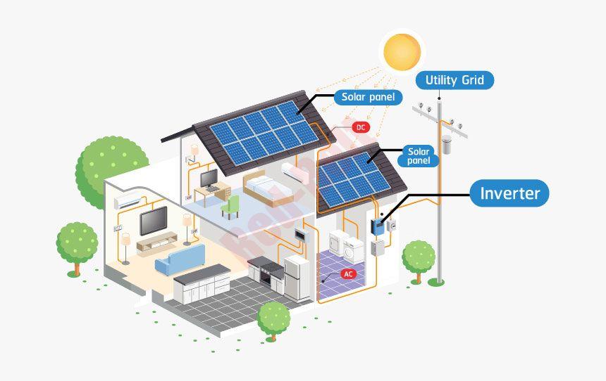 Grid Tied Solar System home grid-tied solar system grid-tied solar system Manufacturer