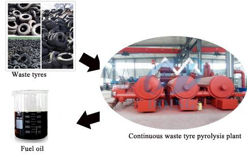 New condition fully automatic continuous waste tire to oil machine
