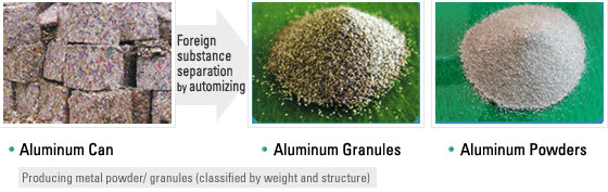 aluminum powder business system