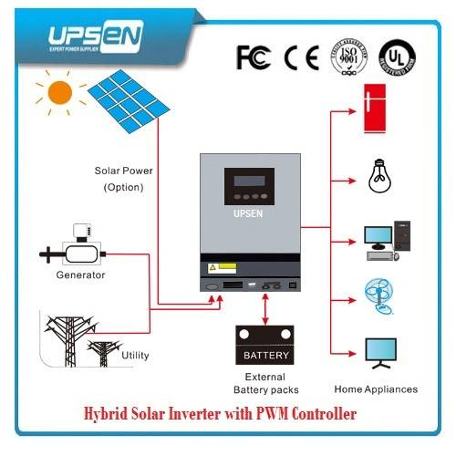 Pure Sinewave off-Grid Solar Inverter with LED & LCD Display