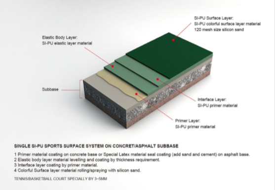 PU Sports Surface Material Product (ITF5)