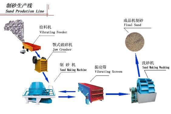 Sand making plant+86 13526703510