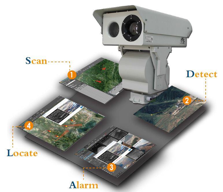 Dual Channel Hot Spots Intelligent Alarm Thermal Camera