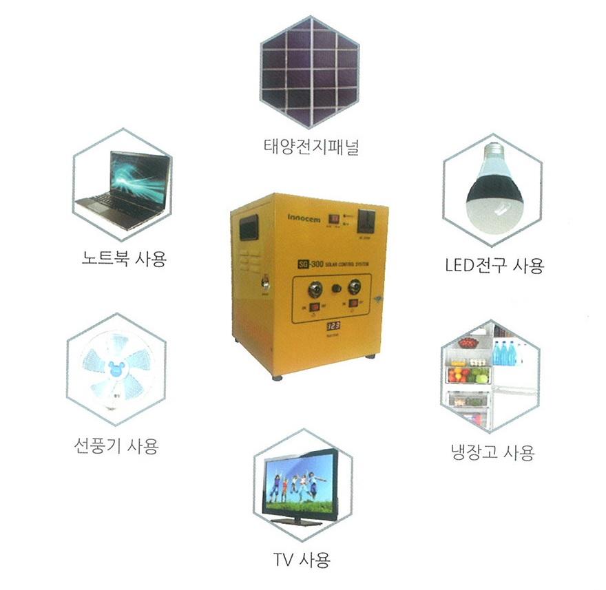 Solar-powered HOME Energy Storage System ( HOME ESS )