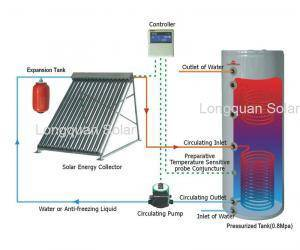 Split Pressurized Solar Water Heater with Copper Coil