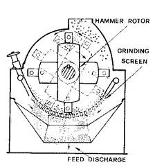 water drip type hammer mills for poultry feed