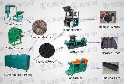 Charcoal Molding Machine