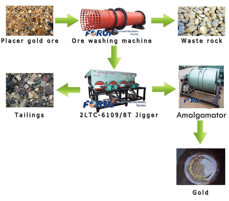 gold ore processing machine-gold beneficiation