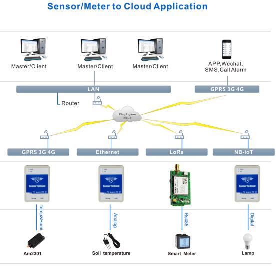 3G 4G Nb-Iot Lora Ethernet and Multiple Communication Mode Sensor Upload Cloud Control Unit