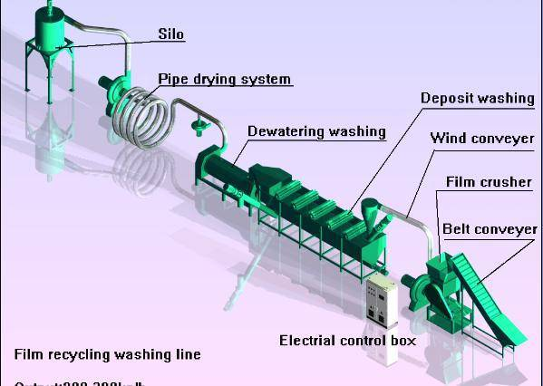 500kg/H Film washing and drying Production line