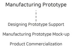 Manufacturing Prototype Service