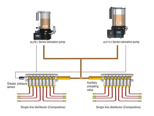 80 series auto lubrication greasing system