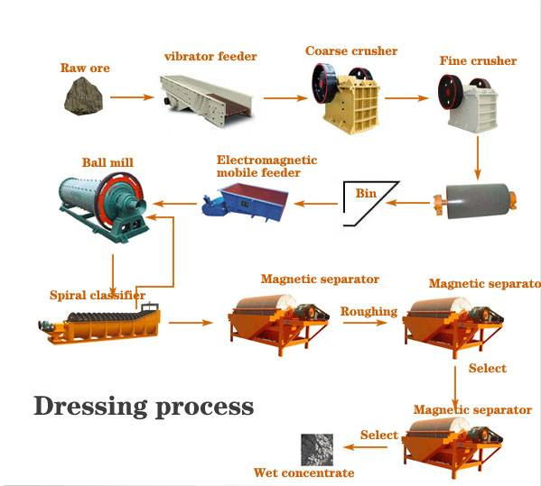High-efficient Magnetite Mineral processing equipment