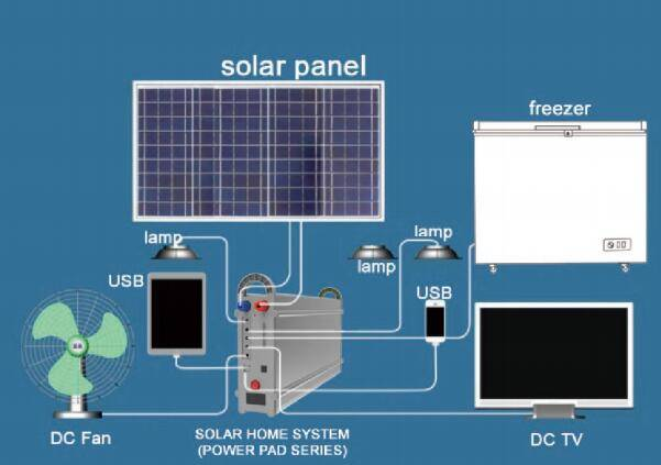 100W solar energy system with 3pcs LED