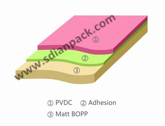 PVdC Coated Matt BOPP