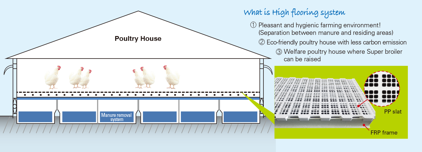 Elevated chicken houses FRP frame (100mm)