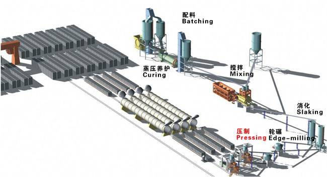Fly ash (sand) aac block plant